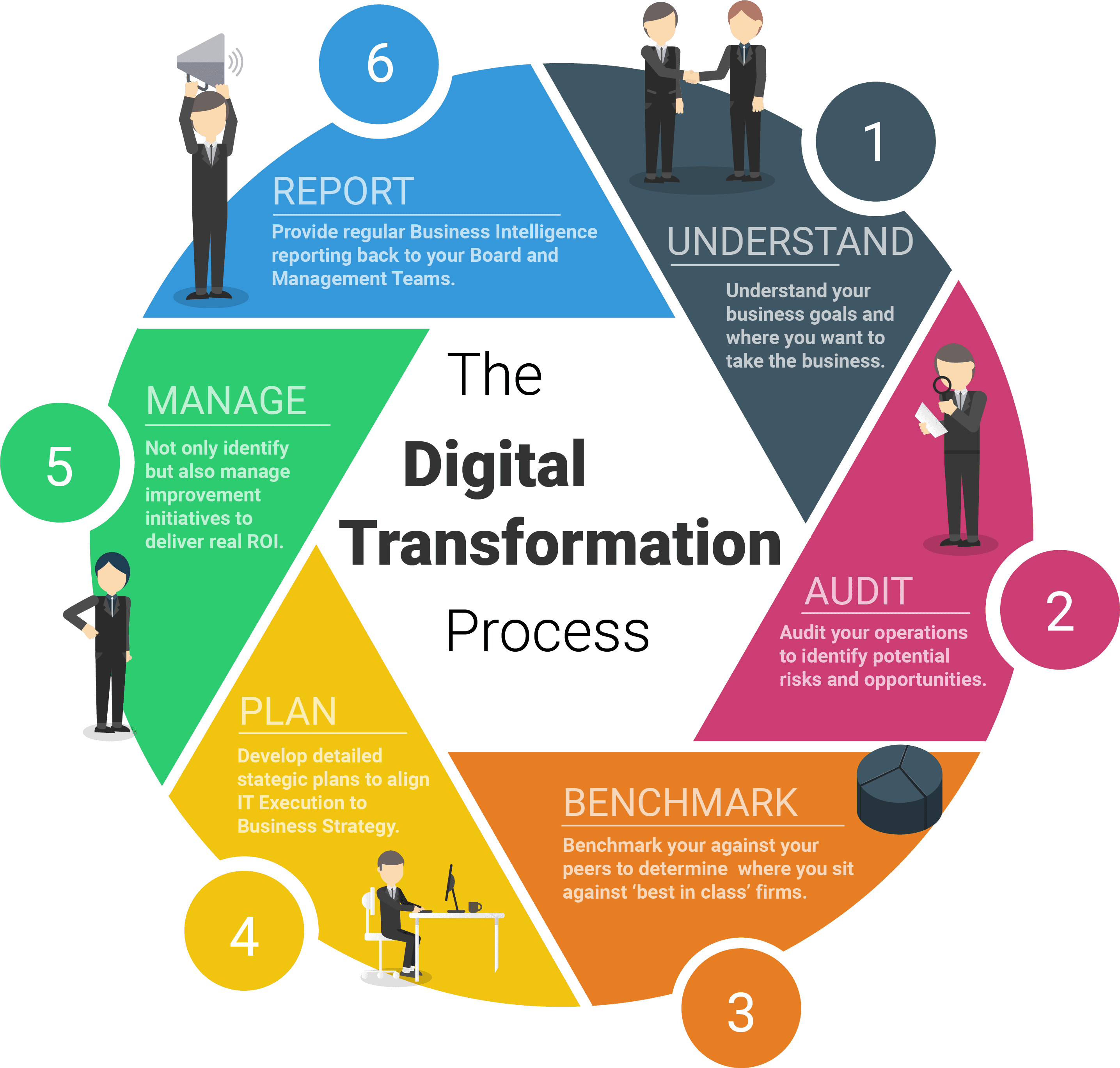 The Digital Transformation Process